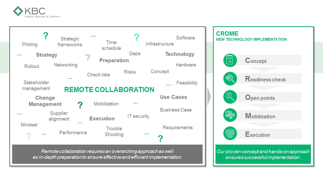 Grafik die Remote Collaboration abbildet